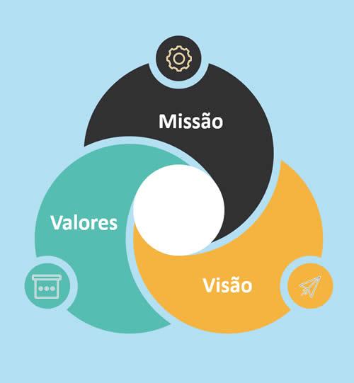 Missão Visão e Valores