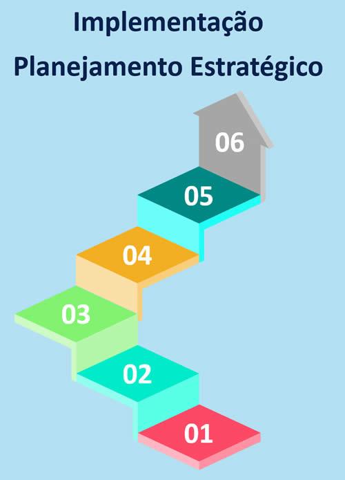 Planejamento estratégico. Implementação