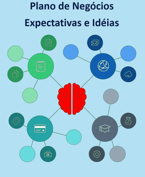 Plano de Negócios. Expectativas e Ideias