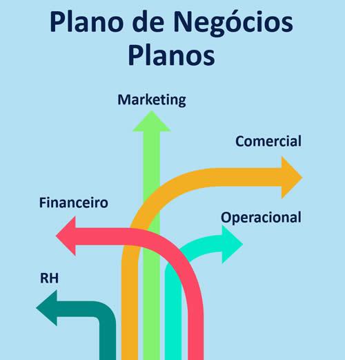 Planos financeiros