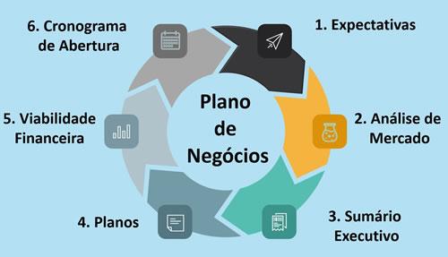Plano de Negócios. Estrutura